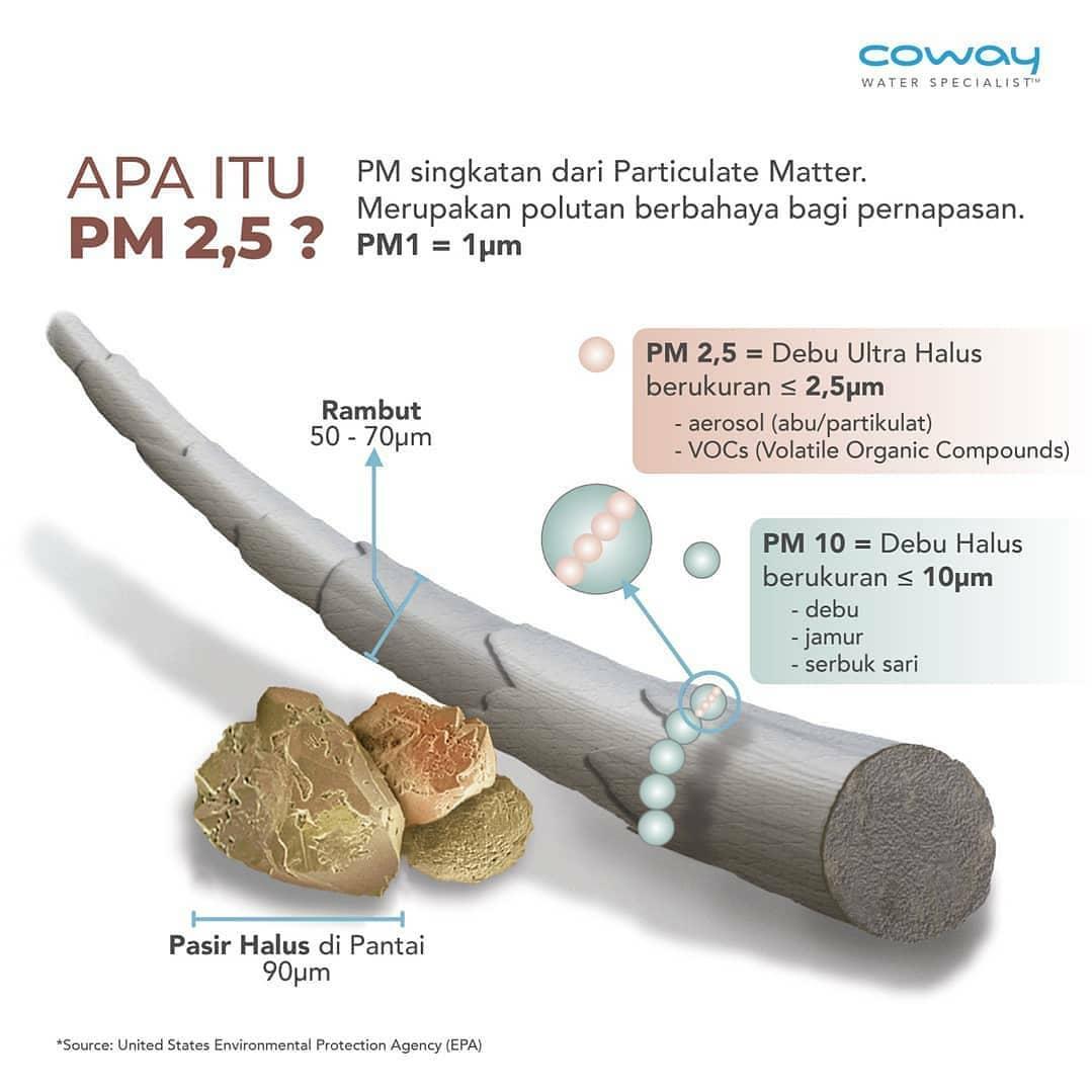 Coway Jakarta - 1618153376 824 Coway Air Purifier dengan teknologi 4 langkah sistem filter HEPA