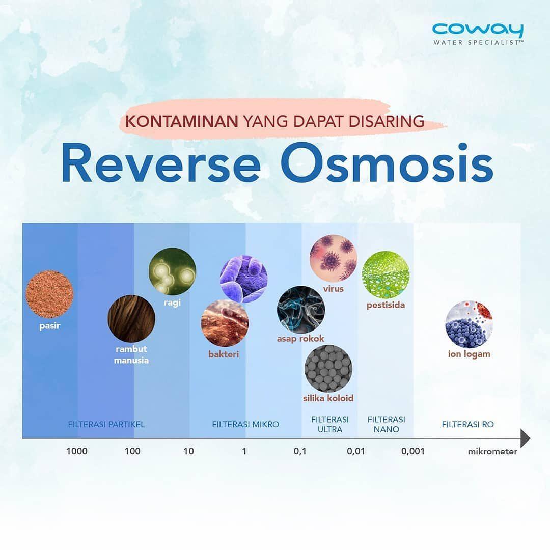 Coway Jakarta - Ingin tahu apa saja yang dapat difilterisasi RO RoO dapat